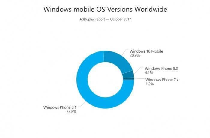 18c128943d5dc15 Windows 10秋季创作者更新发布一周后,占比达到了5.3%