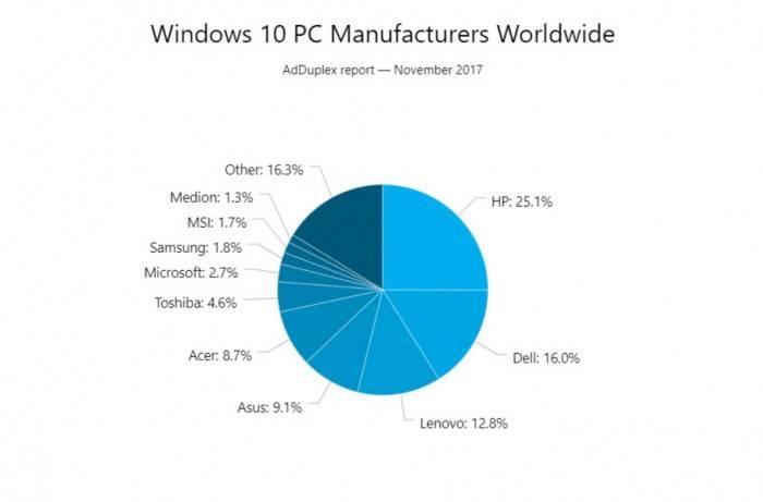 d02dff8a1018699 数据:Windows 10 秋季创作者更新份额已达20.4%