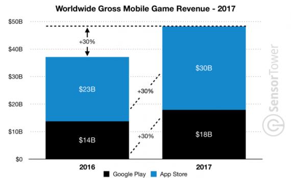 20180108 112316 53 570x349 谷歌Play商店的APP安装量是App Store两倍 谷歌