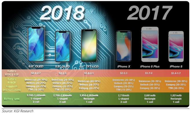 7fb0af0cb368628 新款 iPhone X / X Plus 或有 4GB 内存、双电芯电池 iPhone X