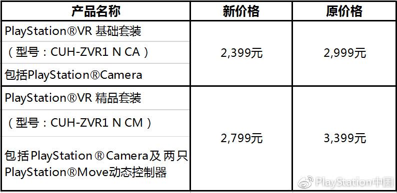 406cf90c16123715cdb0b4d974a40b8d 索尼再次把 PSVR 降价100美元,2018年内容是重点 VR