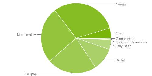 48620d1f5df6e19 你更新了没有?iOS 11设备安装率高达76% iOS 11