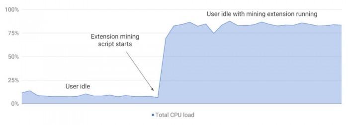 """8c766a4d83a430d 谷歌拒绝""""挖矿""""扩展进入Chrome扩展商店 Chrome"""