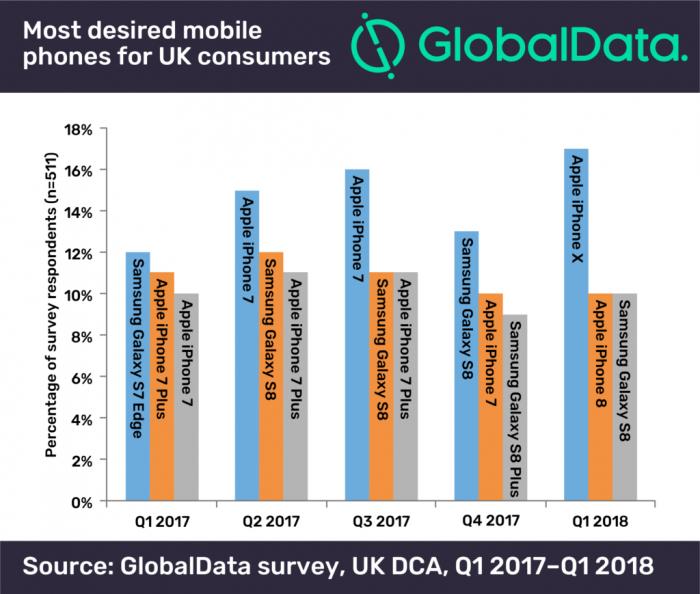 9bc612b12627958 数据统计:英国人最爱的手机是iPhone X iPhone X