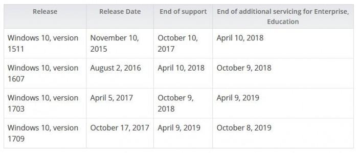 ce556f8363b3f50 Windows 10周年更新(1607) 停止更新支持 Windows 10