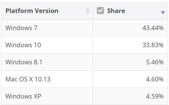 f2f992686aad693 老当益壮的 Windows 7,市场占率仍超40% Windows 7