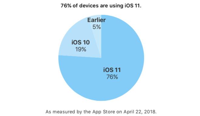 f853b793e27fbfa 你更新了没有?iOS 11设备安装率高达76% iOS 11