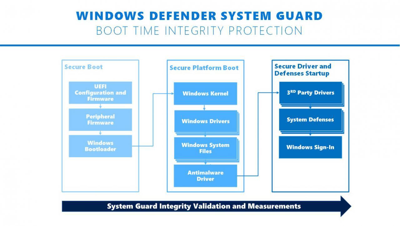科普知识:Windows Defender System Guard 安全新功能介绍 热点资讯 第1张