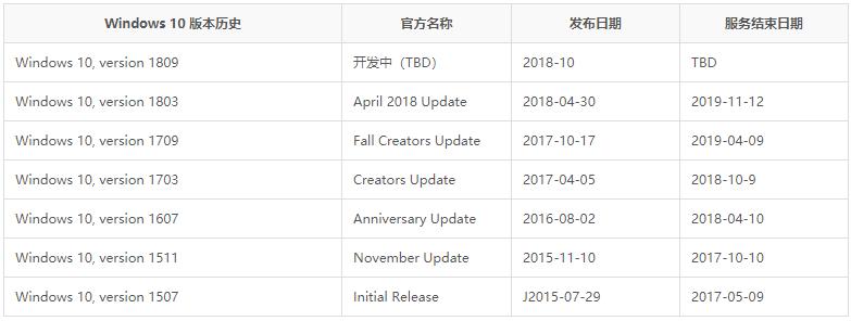 20180507144615 了解Windows 10更新支持 / Windows 10生命周期细节 Windows 10