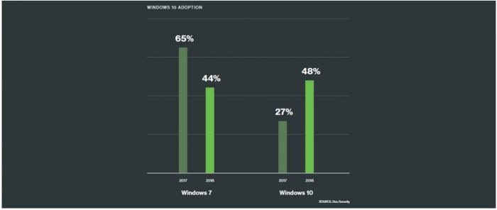 4a60e65b4d9ccf5 Windows 7 逐渐被淘汰,Windows 10 市场份额提升 Windows 10