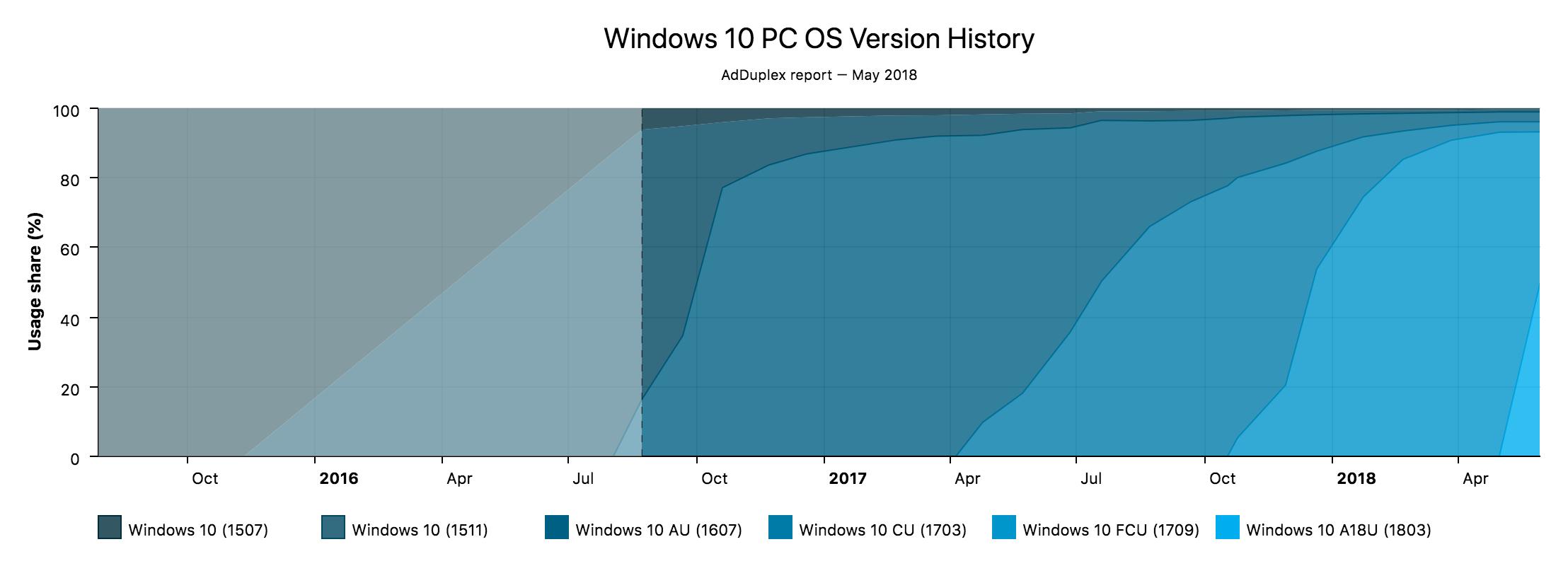 Windows 10 PC OS Version History 50% Windows 10 系统已升级至 April 2018 更新 Windows 10