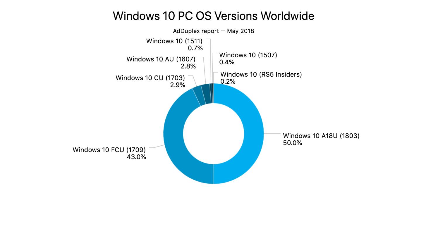 Windows 10 PC OS Versions 1 50% Windows 10 系统已升级至 April 2018 更新 Windows 10