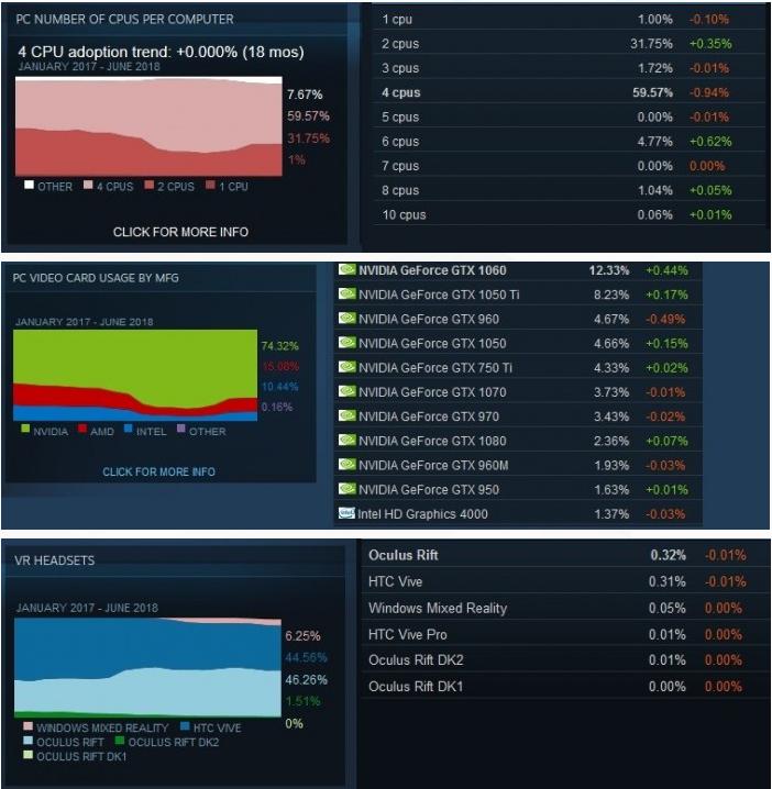 20180703103403 Windows 10 在 Steam 上用户比例达到57.28% Windows 10