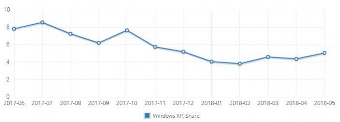 3aef9cf6e87fafb 放弃Windows XP三大理由:安全/应用支持/功能匮乏 Windows