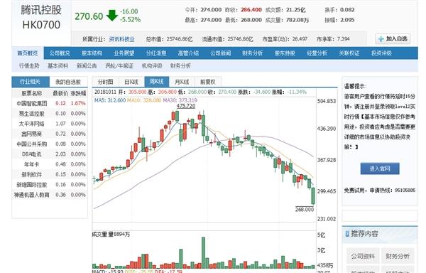 aa487c1ffbd3e68 腾讯股价大跌超5% 10连跌创最长连跌纪录 腾讯