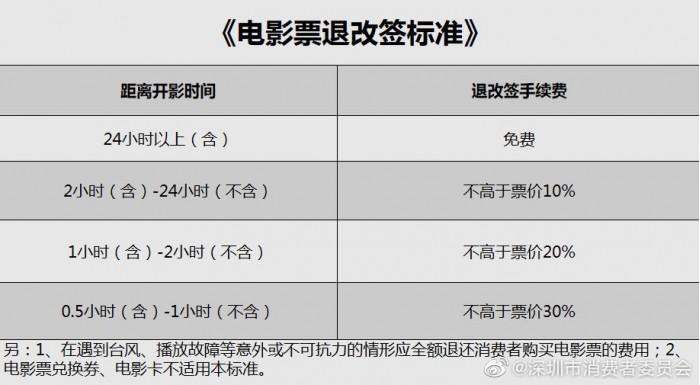 深圳推出《电影票退改签标准》24小时以上免费退票 热点资讯 第2张