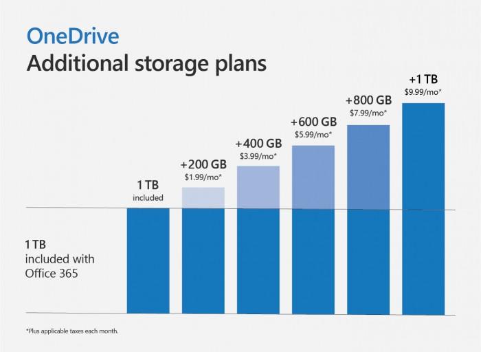 OneDrive月付费1.99美元的用户增加至100GB 热点资讯 第2张