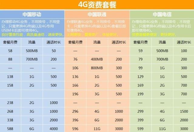 10GB一毛钱? 未来普通人吃不吃得消5G收费 热点资讯 第2张