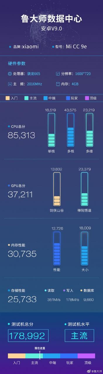 鲁大师公布骁龙665:跑分超17万,CPU主频为2.0GHz 热点资讯 第2张