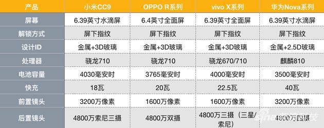 小米CC9和对标产品的部分参数