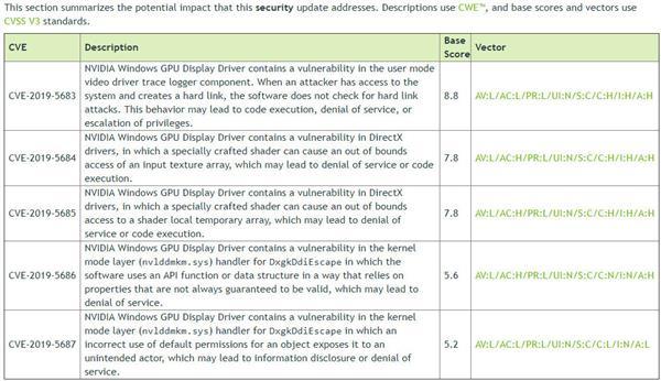 NVIDIA显卡驱动出现漏洞:升级431.60版本可解决 热点资讯 第1张