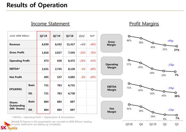 内存价格再跌16% SK海力士Q3季度净利暴跌89% 热点资讯 第1张